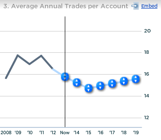 Ameritrade Avg Annual Trades per Account